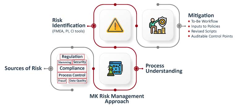 Compliance-Risk-Management