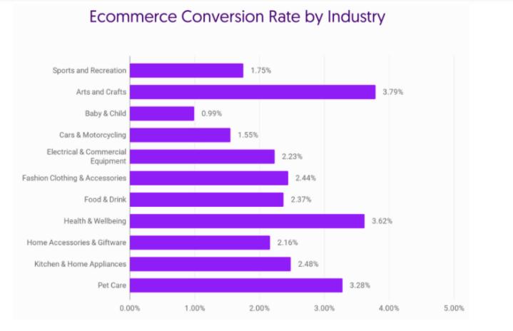 e-commerce conversion rate