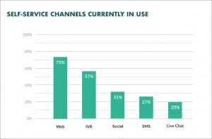 e-commerce customer service